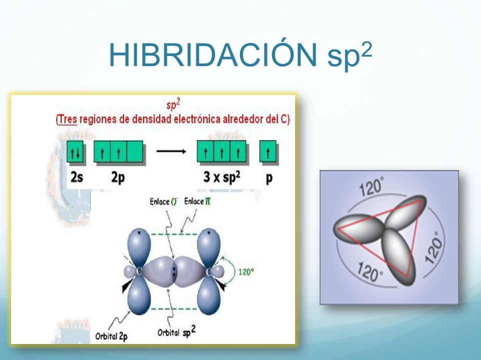 HIBRIDACIÓN sp2 24