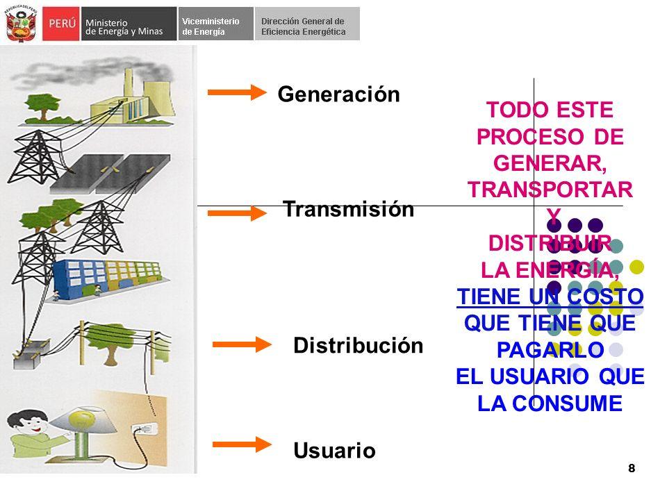Generación TODO ESTE PROCESO DE GENERAR, TRANSPORTAR Y DISTRIBUIR