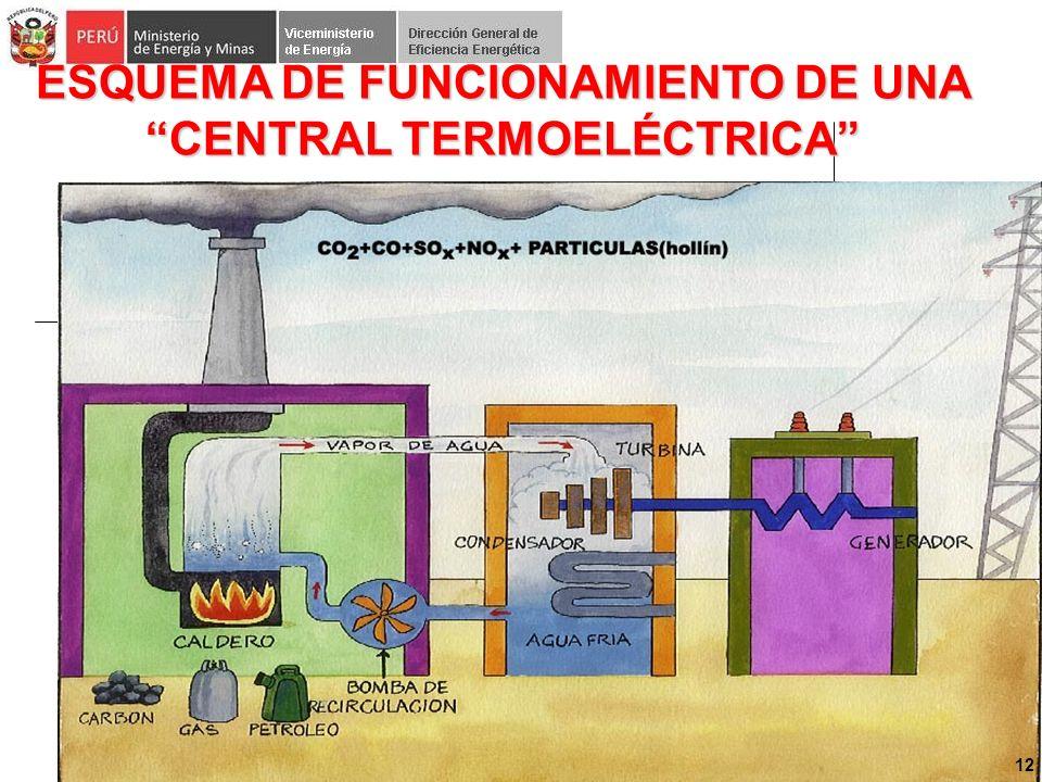 ESQUEMA DE FUNCIONAMIENTO DE UNA CENTRAL TERMOELÉCTRICA