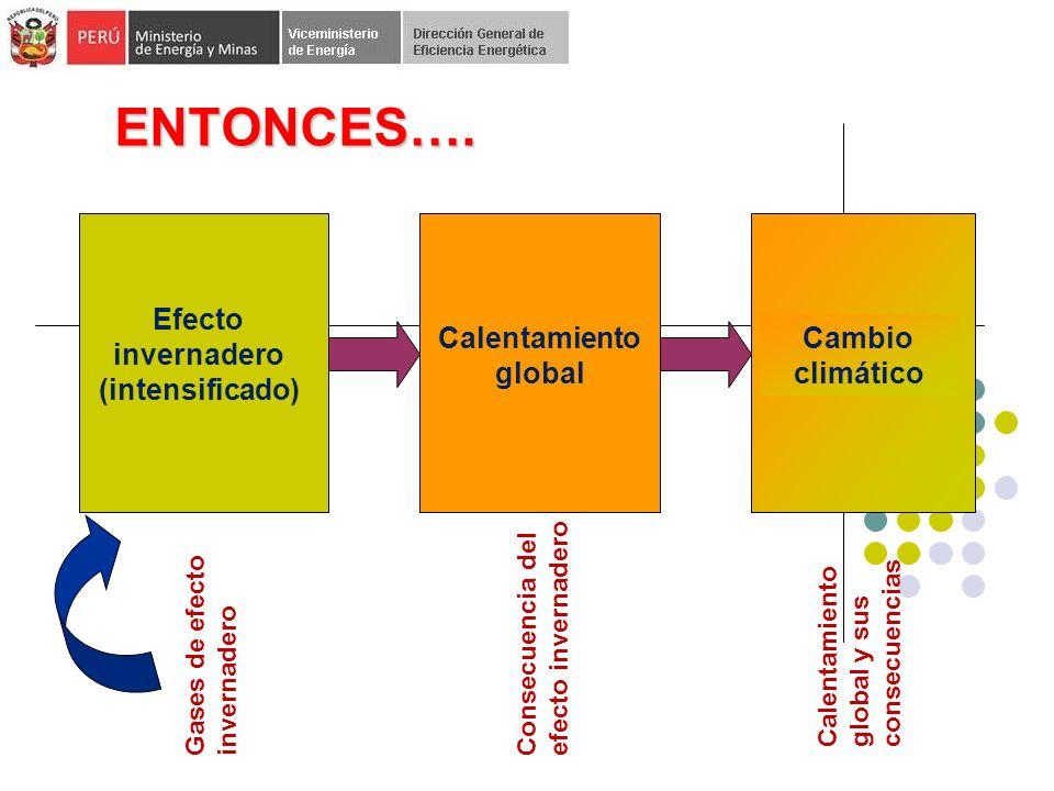 Efecto invernadero (intensificado)