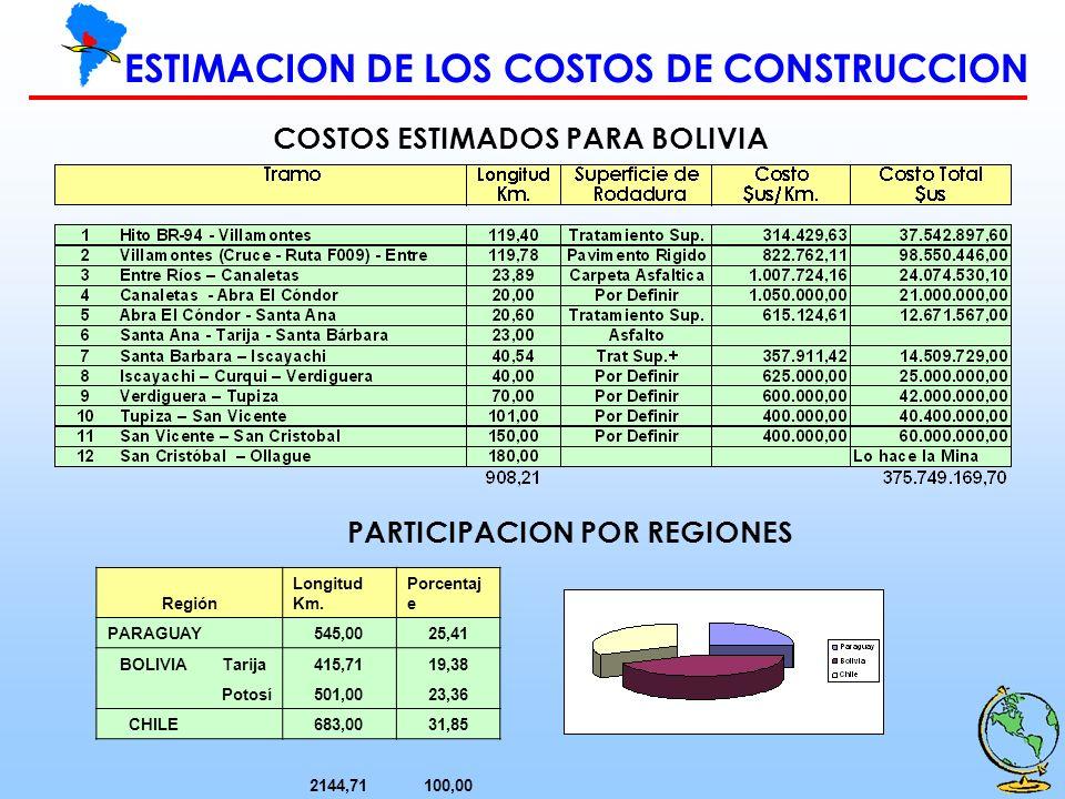 COSTOS ESTIMADOS PARA BOLIVIA PARTICIPACION POR REGIONES