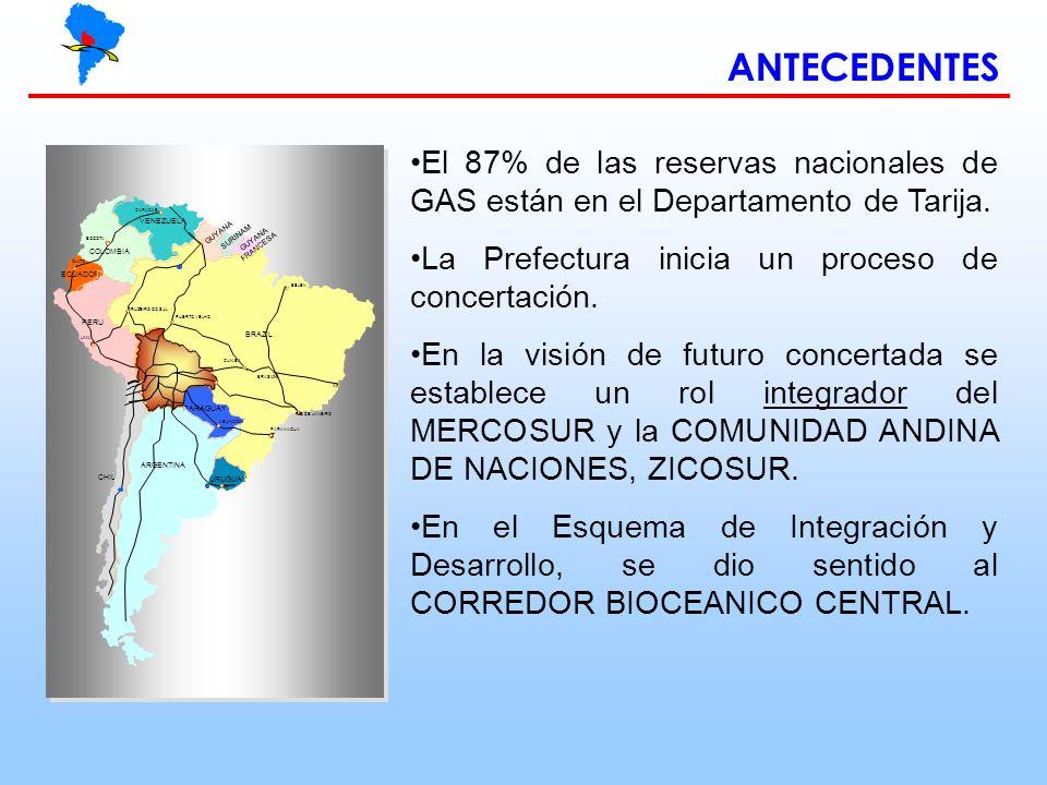 ANTECEDENTES El 87% de las reservas nacionales de GAS están en el Departamento de Tarija. La Prefectura inicia un proceso de concertación.