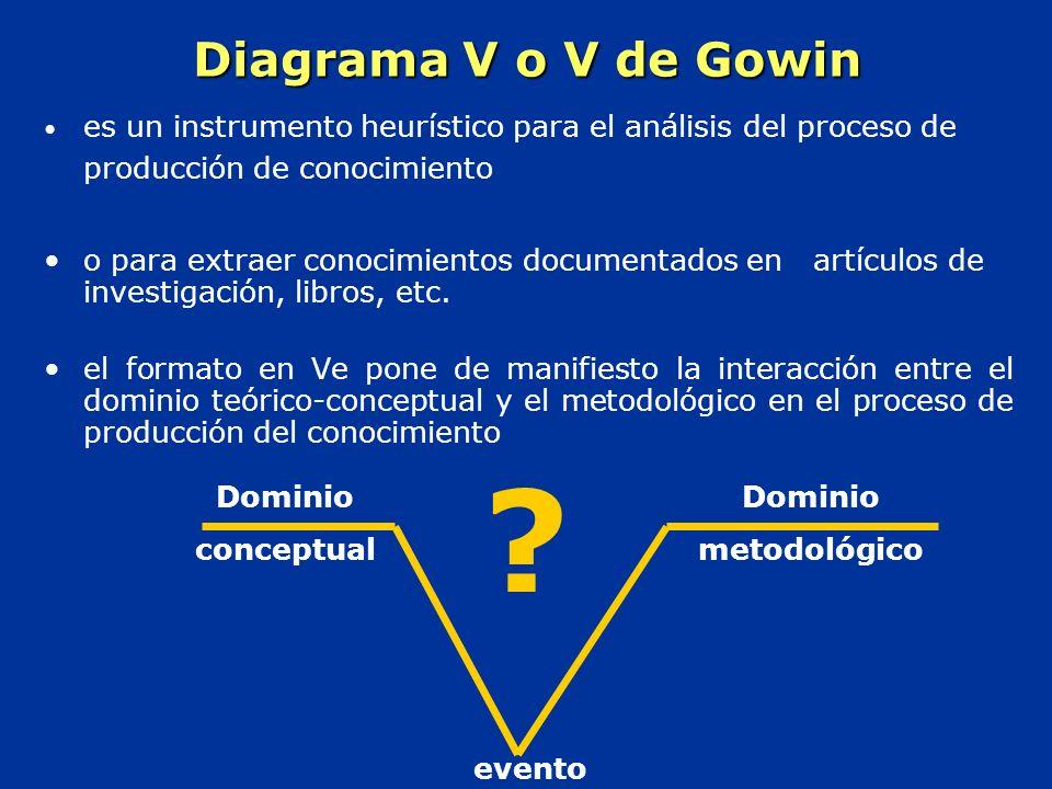 Diagrama V o V de Gowin es un instrumento heurístico para el análisis del proceso de producción de conocimiento.