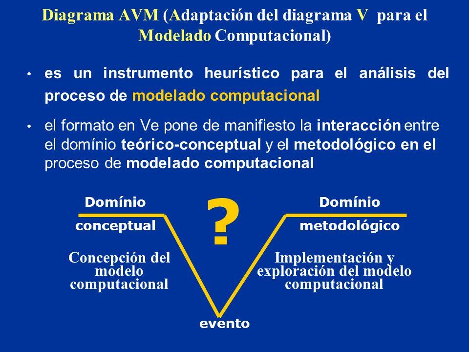 Diagrama AVM (Adaptación del diagrama V para el Modelado Computacional)
