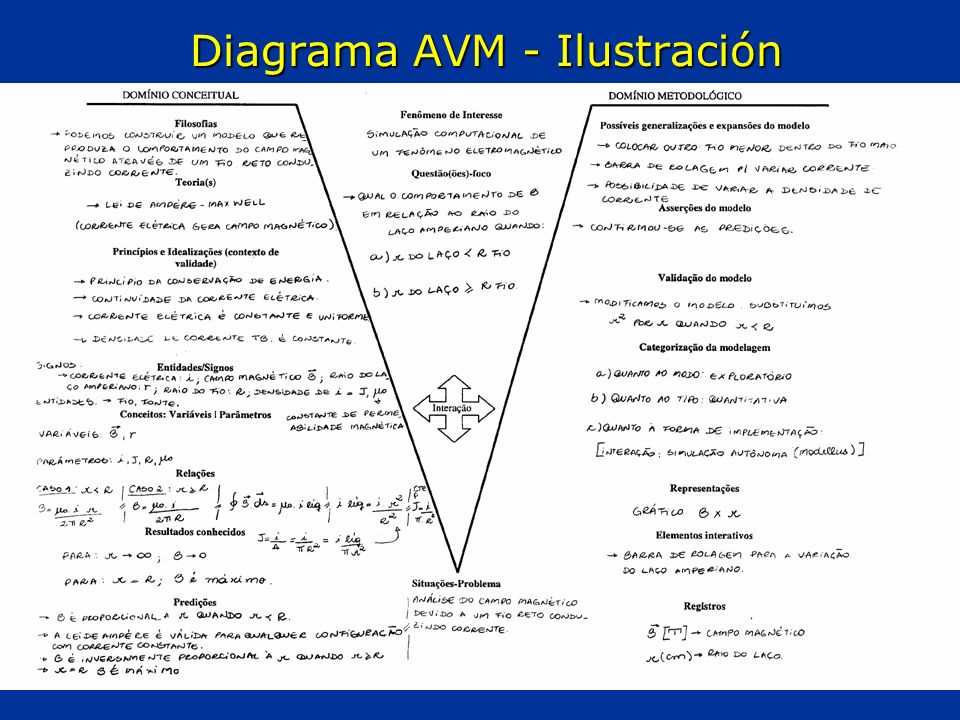 Diagrama AVM - Ilustración