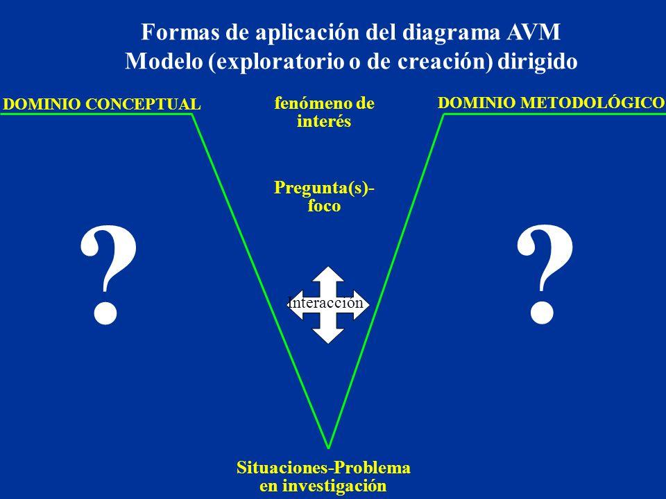 Formas de aplicación del diagrama AVM
