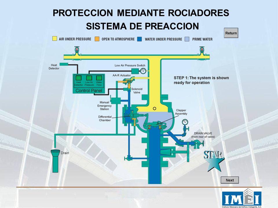 PROTECCION MEDIANTE ROCIADORES