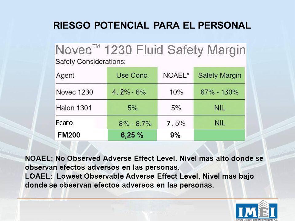 RIESGO POTENCIAL PARA EL PERSONAL