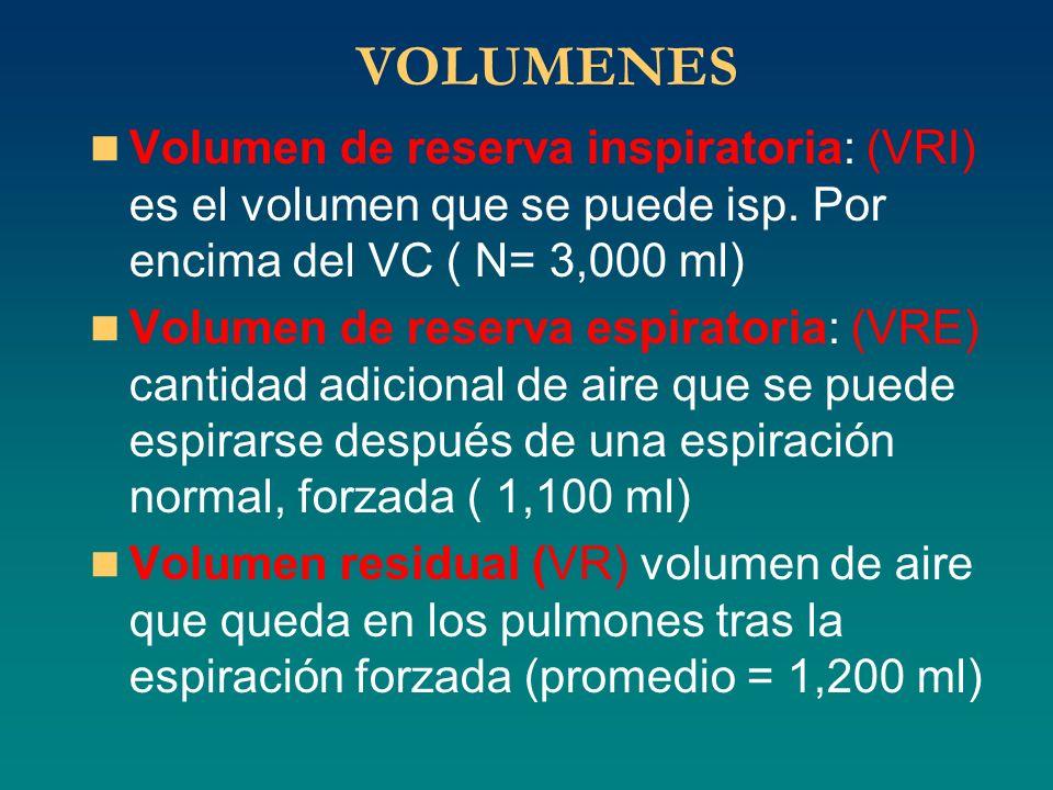 VOLUMENES Volumen de reserva inspiratoria: (VRI) es el volumen que se puede isp. Por encima del VC ( N= 3,000 ml)