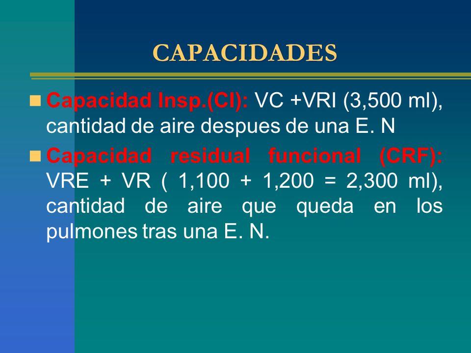 CAPACIDADES Capacidad Insp.(CI): VC +VRI (3,500 ml), cantidad de aire despues de una E. N.