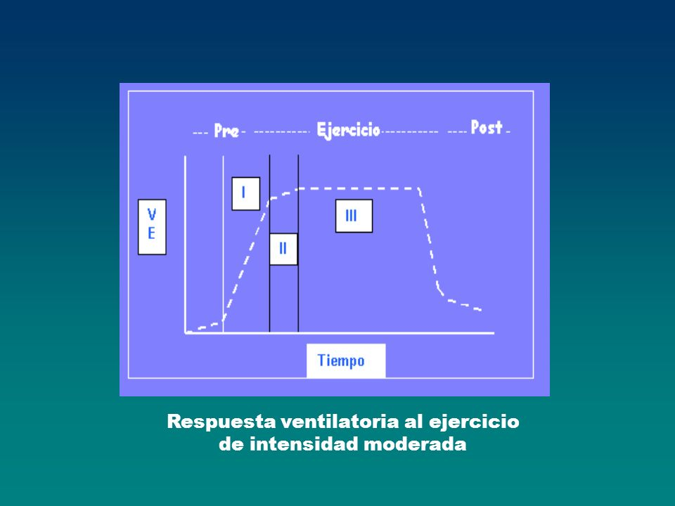 Respuesta ventilatoria al ejercicio de intensidad moderada