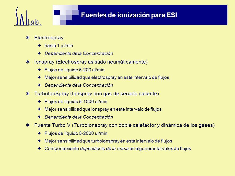 Fuentes de ionización para ESI