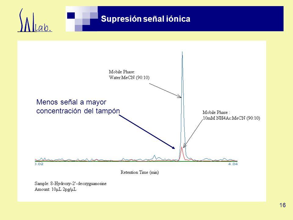 Supresión señal iónica