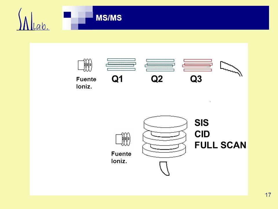 Q1 Q2 Q3 SIS CID FULL SCAN MS/MS Fuente Ioniz. Fuente Ioniz.