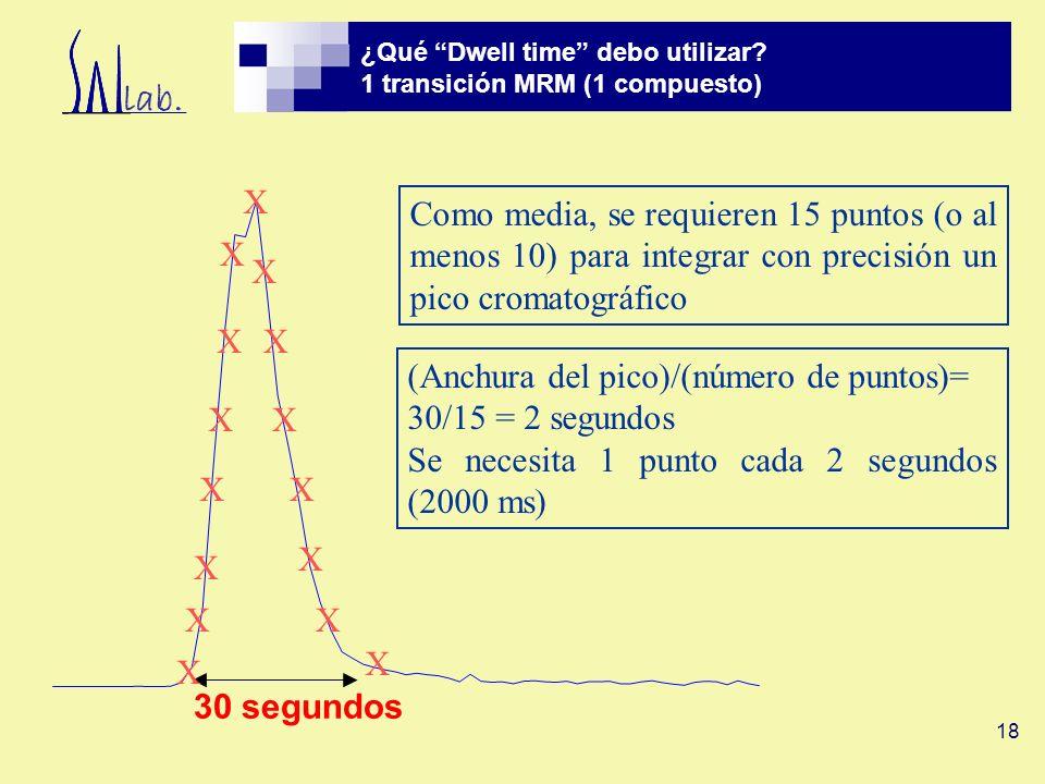 ¿Qué Dwell time debo utilizar 1 transición MRM (1 compuesto)