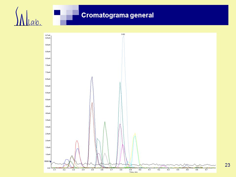 Cromatograma general