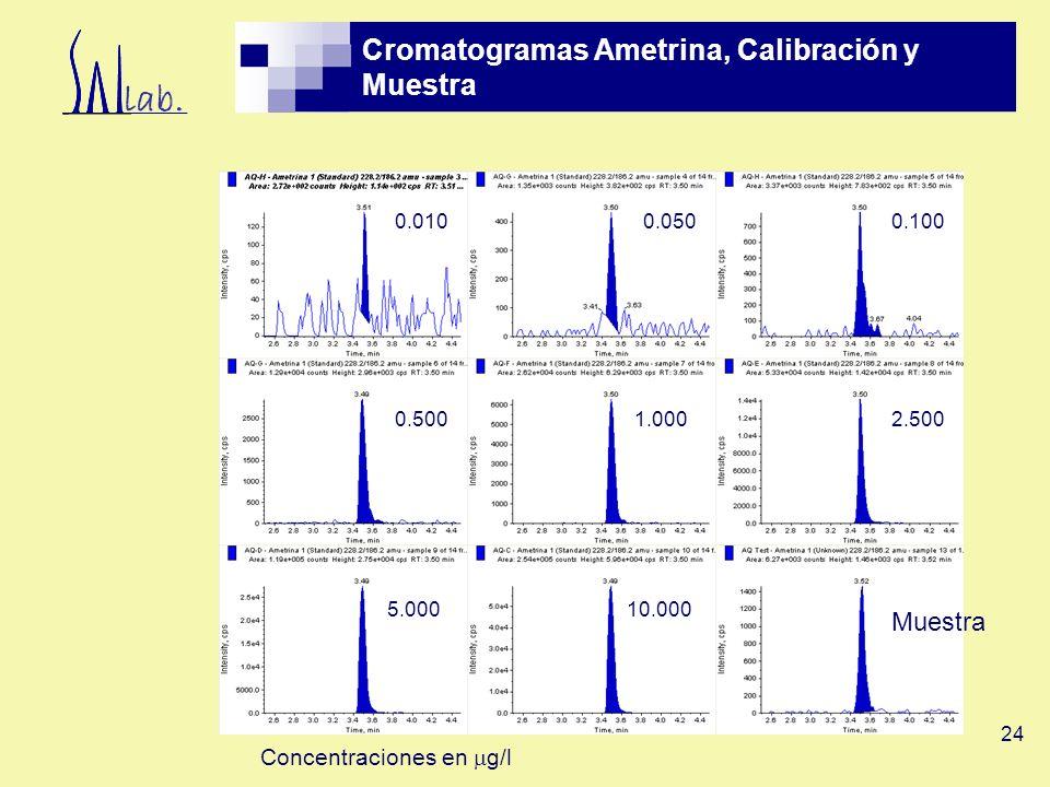 Cromatogramas Ametrina, Calibración y Muestra