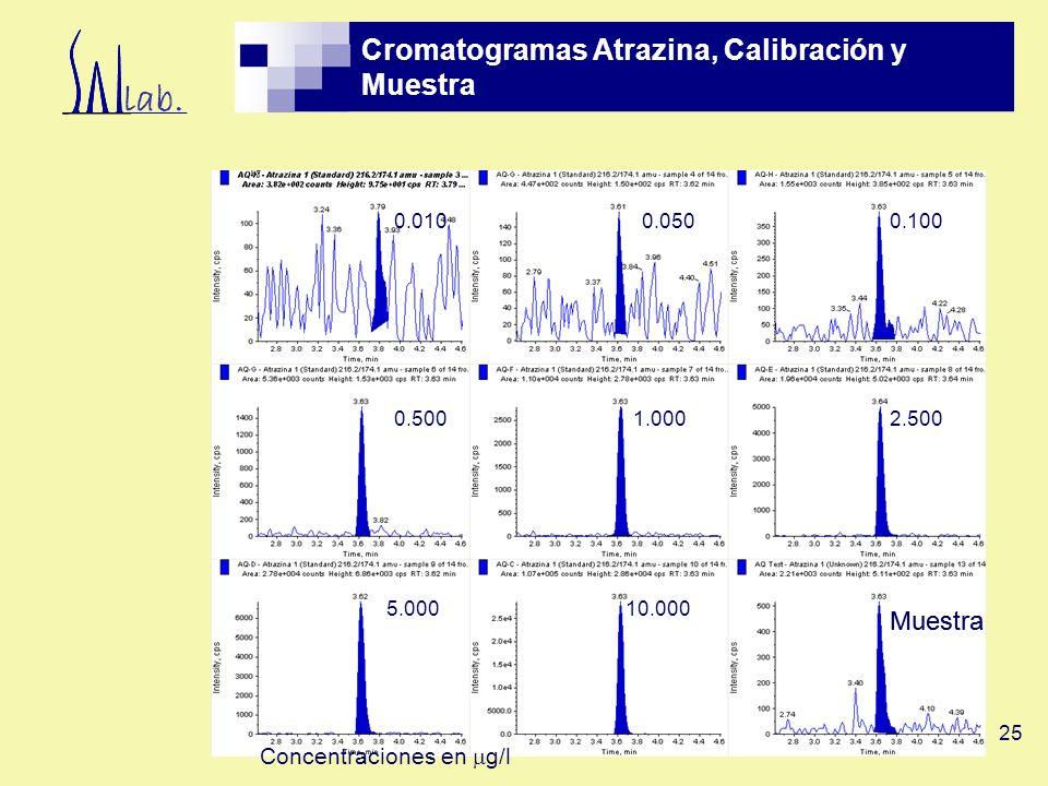 Cromatogramas Atrazina, Calibración y Muestra