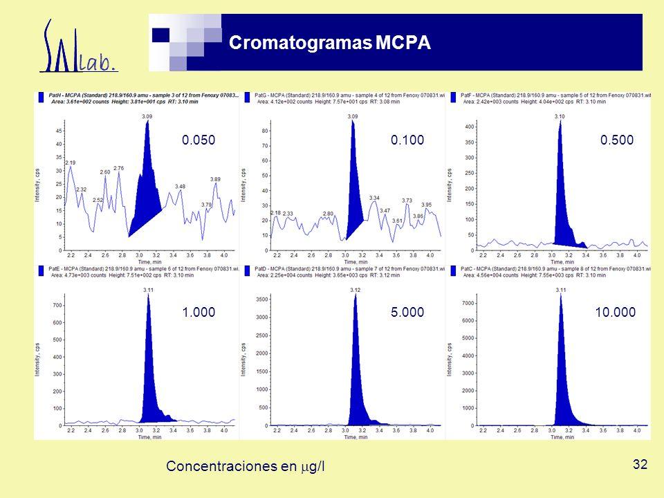Cromatogramas MCPA Concentraciones en mg/l 0.050 0.100 0.500 1.000