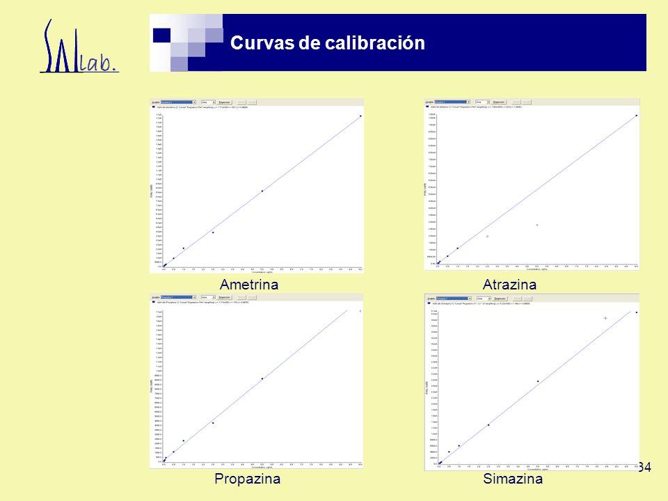 Curvas de calibración Ametrina Atrazina Propazina Simazina