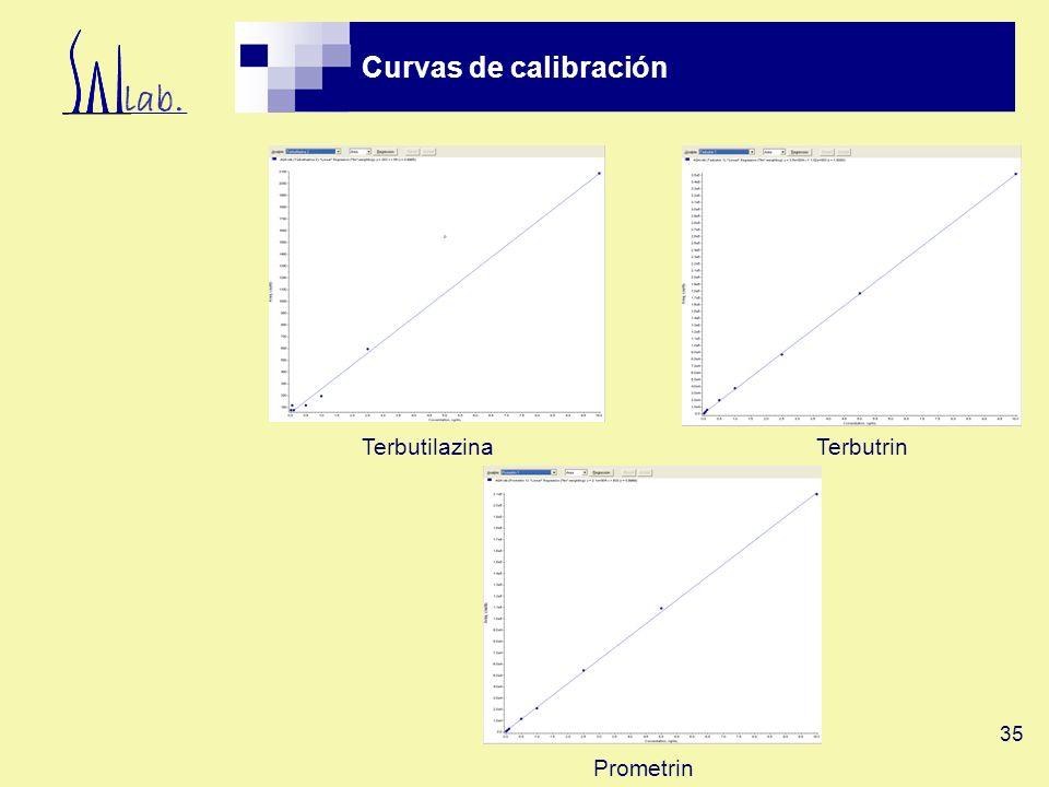 Curvas de calibración Terbutilazina Terbutrin Prometrin
