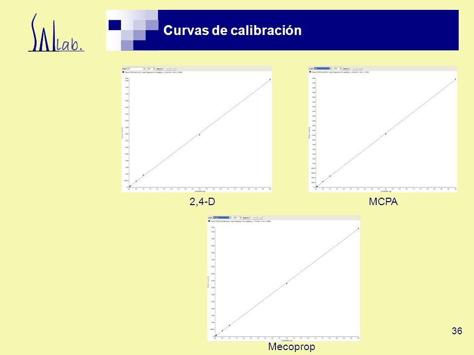 Curvas de calibración 2,4-D MCPA Mecoprop