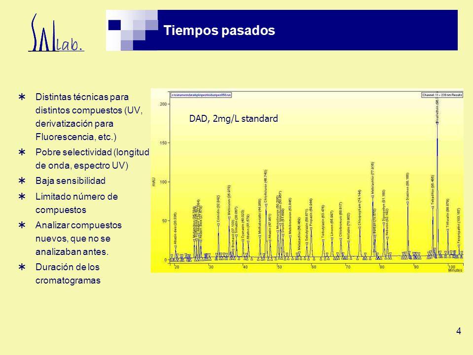 Tiempos pasados Distintas técnicas para distintos compuestos (UV, derivatización para Fluorescencia, etc.)
