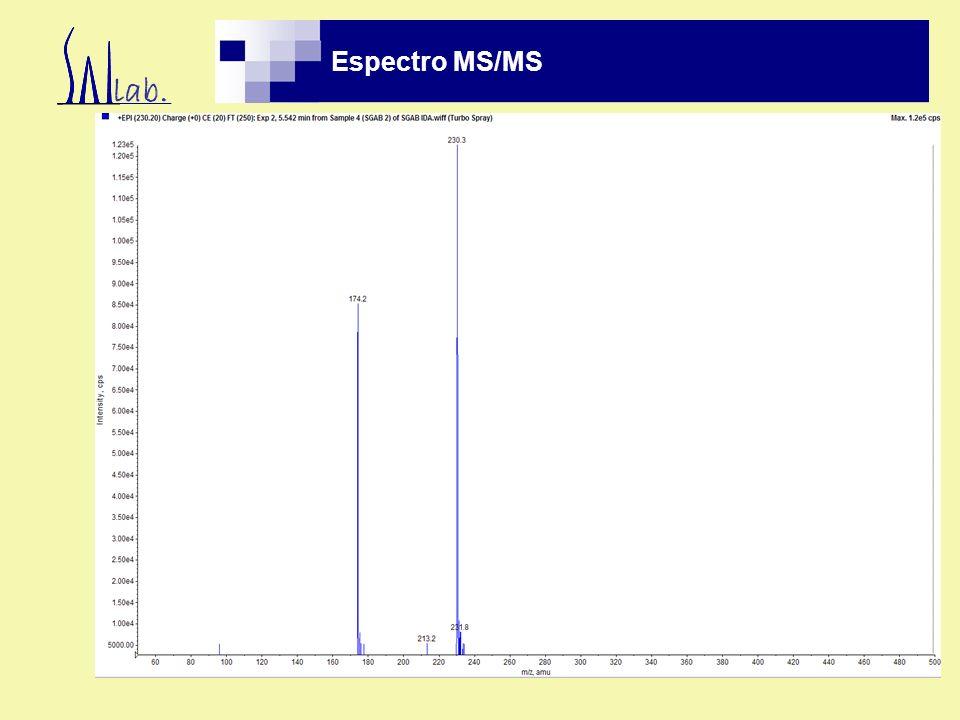 Espectro MS/MS