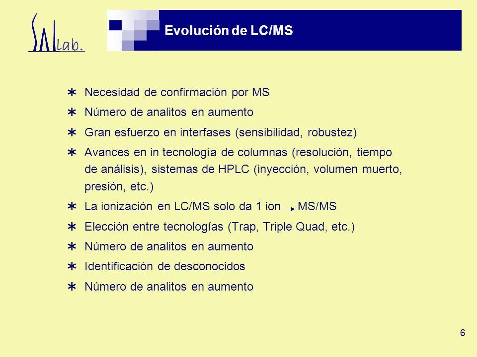 Evolución de LC/MS Necesidad de confirmación por MS