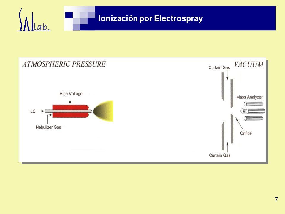 Ionización por Electrospray