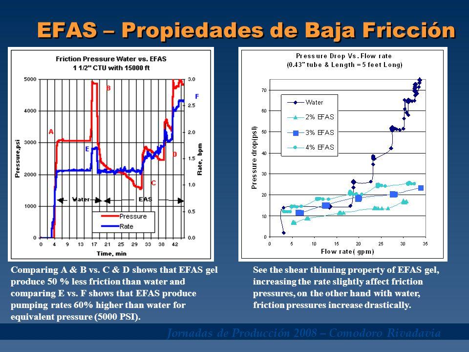 EFAS – Propiedades de Baja Fricción