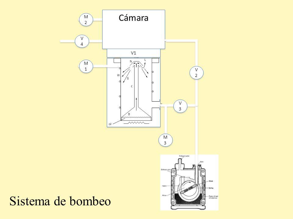 Cámara M2 V4 V1 M1 V2 V3 M3 Sistema de bombeo