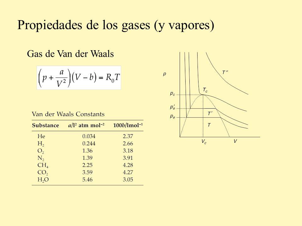 Propiedades de los gases (y vapores)