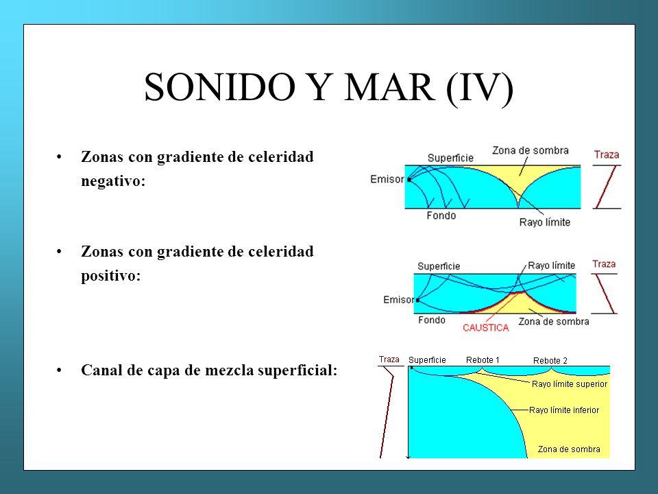 SONIDO Y MAR (IV) Zonas con gradiente de celeridad negativo: positivo: