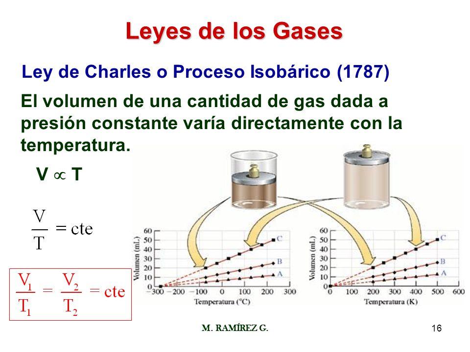 Leyes de los Gases Ley de Charles o Proceso Isobárico (1787)