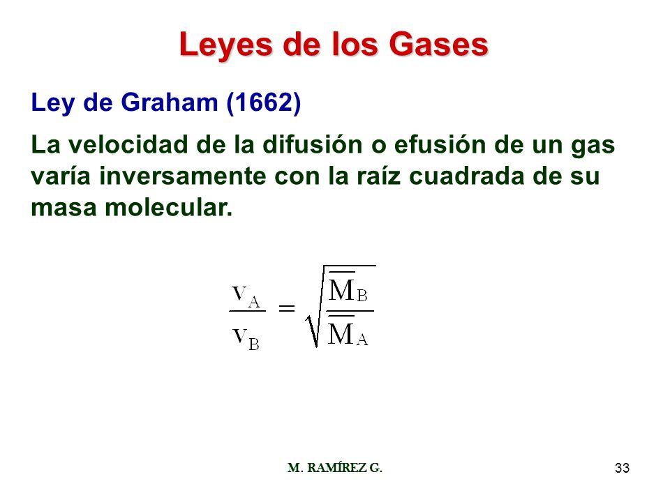Leyes de los Gases Ley de Graham (1662)