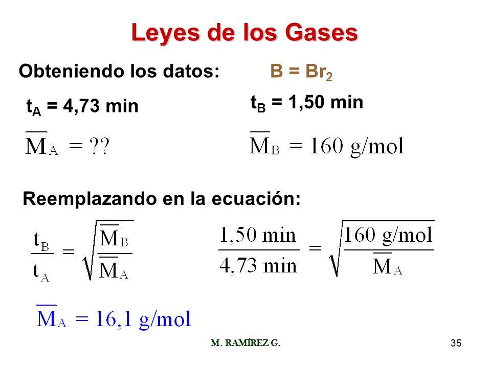 Leyes de los Gases Obteniendo los datos: B = Br2 tB = 1,50 min
