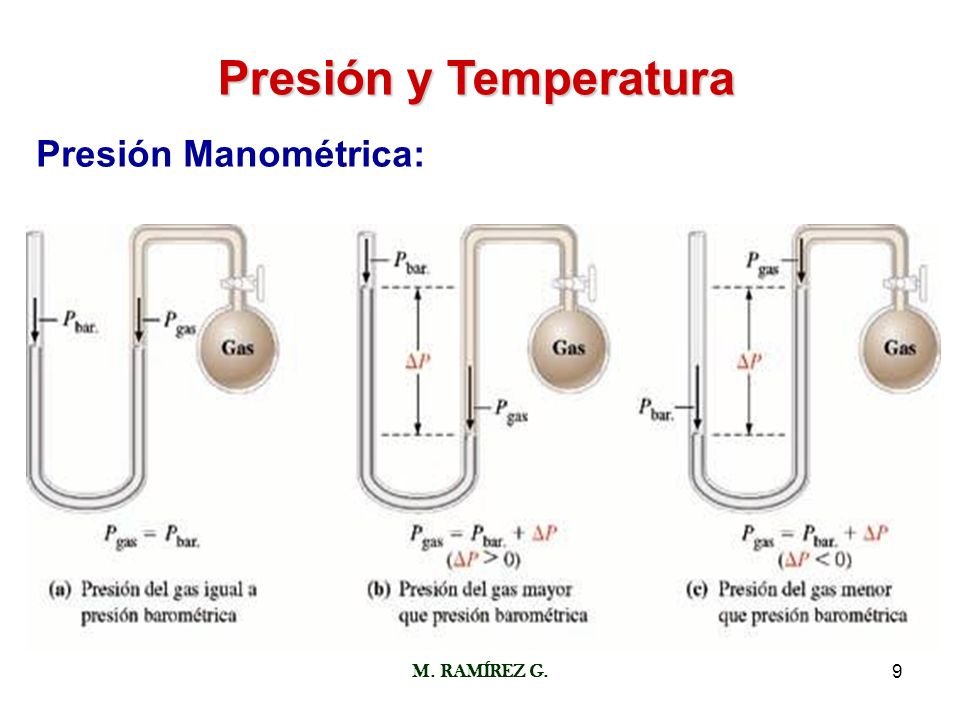 Presión y Temperatura Presión Manométrica: M. RAMÍREZ G.