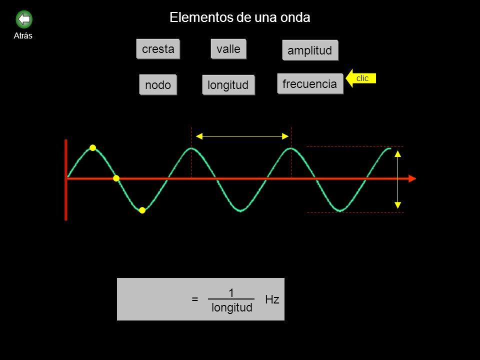 Elementos de una onda cresta valle amplitud nodo longitud frecuencia