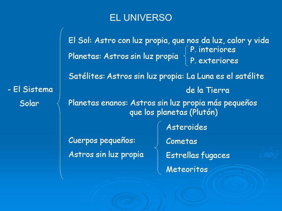 EL UNIVERSO El Sol: Astro con luz propia, que nos da luz, calor y vida