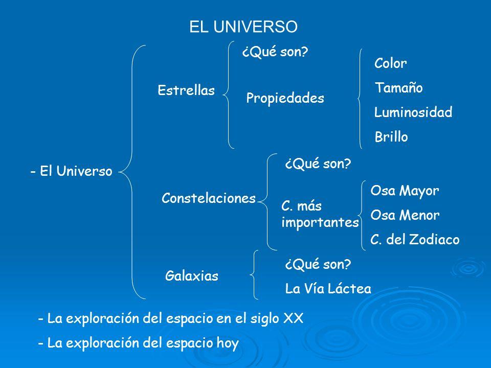 EL UNIVERSO ¿Qué son Color Tamaño Luminosidad Estrellas Brillo