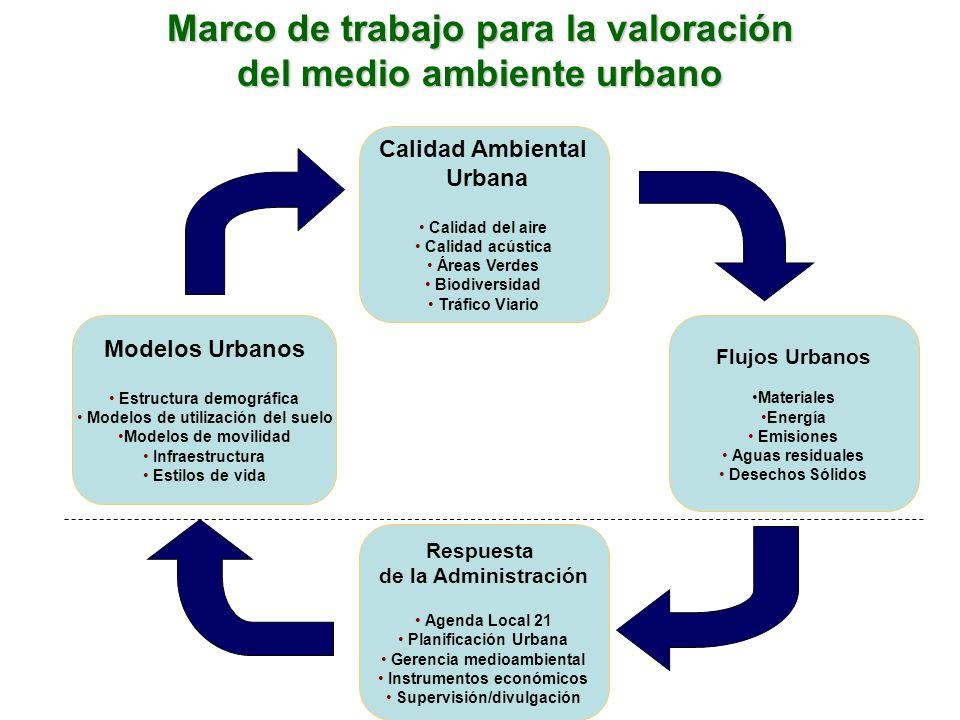 Marco de trabajo para la valoración del medio ambiente urbano
