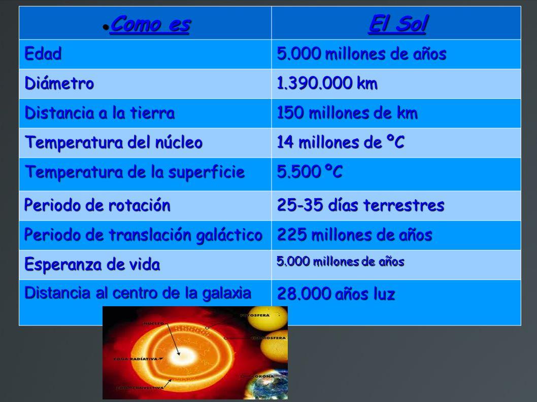 Como es El Sol Edad 5.000 millones de años Diámetro 1.390.000 km