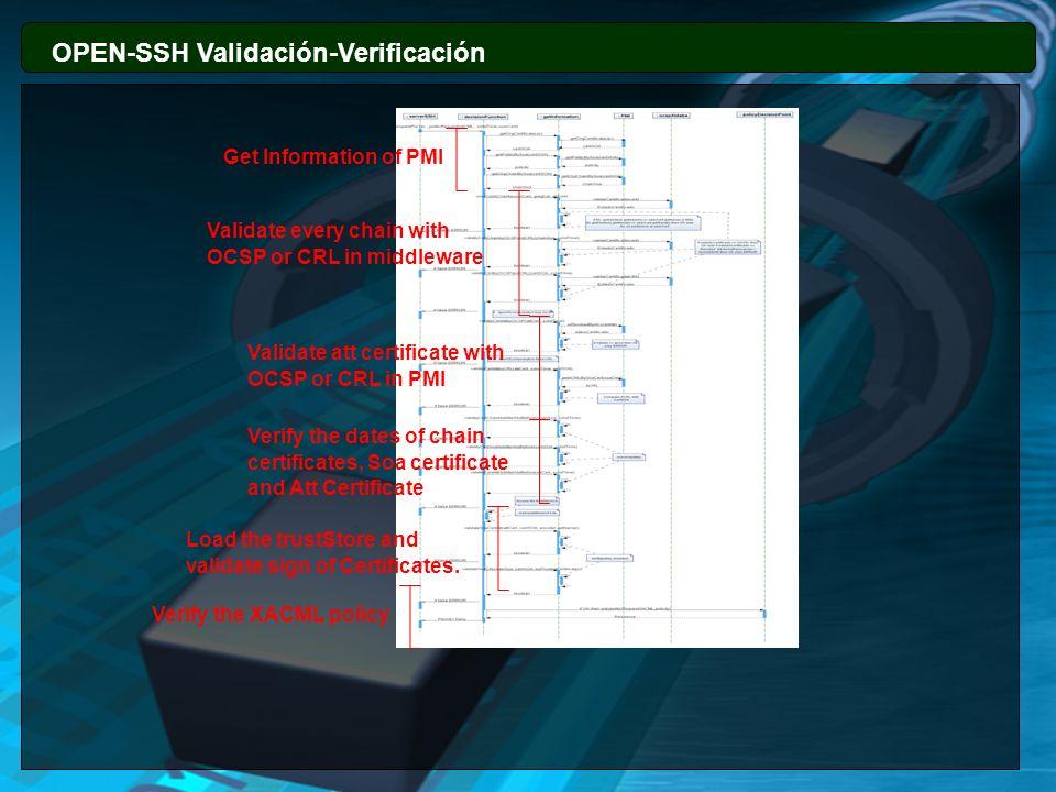 OPEN-SSH Validación-Verificación