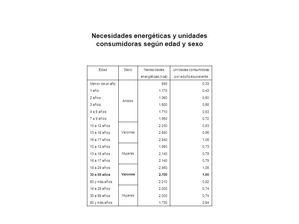 Necesidades energéticas y unidades consumidoras según edad y sexo