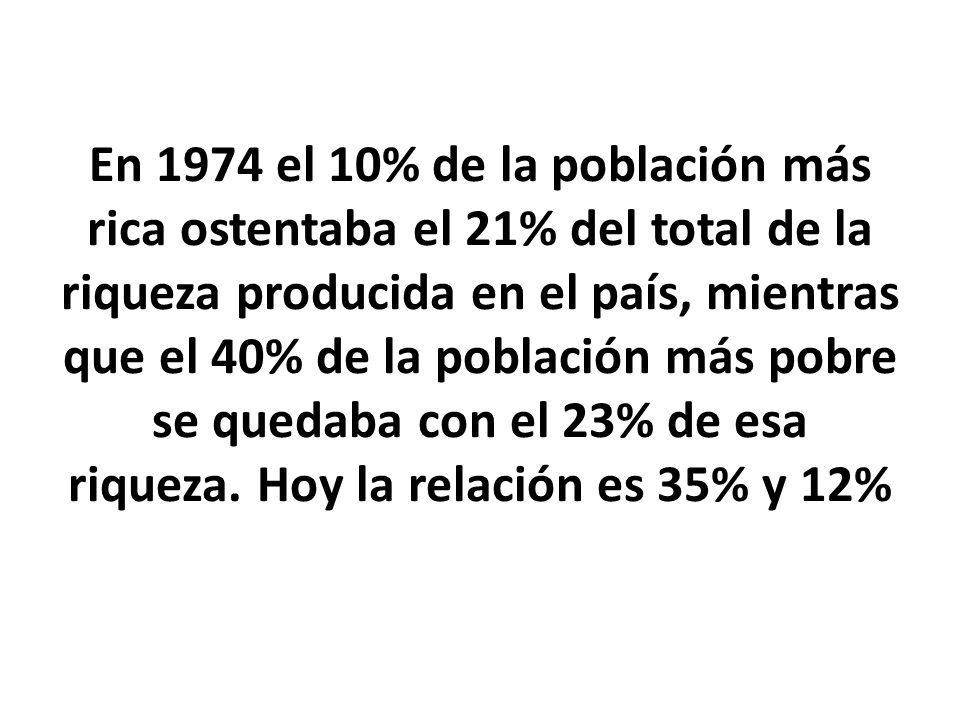 En 1974 el 10% de la población más rica ostentaba el 21% del total de la riqueza producida en el país, mientras que el 40% de la población más pobre se quedaba con el 23% de esa riqueza.