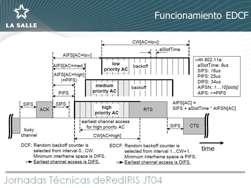 Funcionamiento EDCF