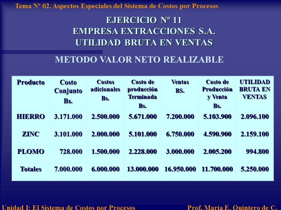 EJERCICIO Nº 11 EMPRESA EXTRACCIONES S.A. UTILIDAD BRUTA EN VENTAS