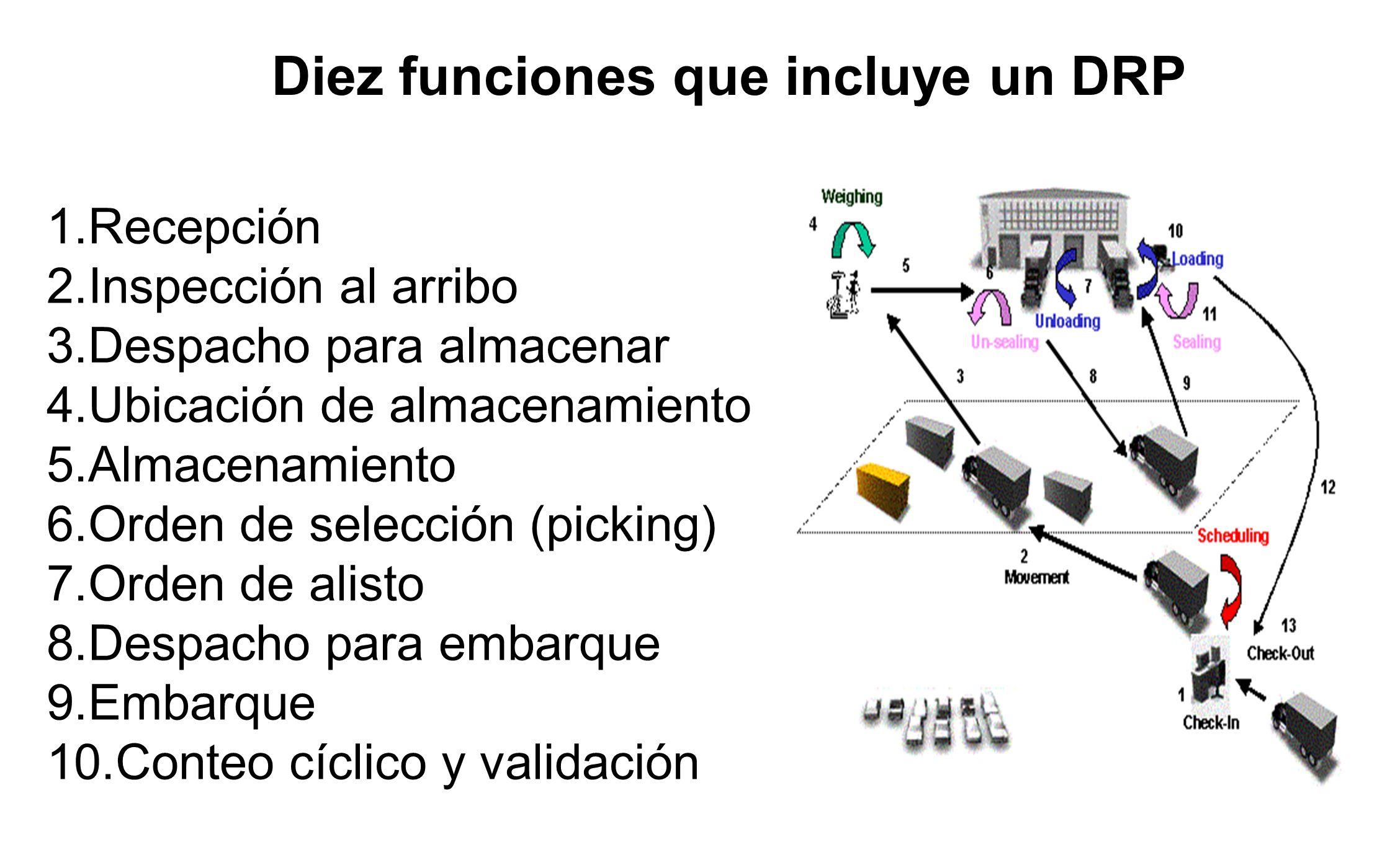Diez funciones que incluye un DRP
