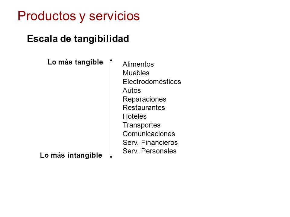 Productos y servicios Escala de tangibilidad Lo más tangible Alimentos